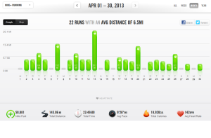 March 2013 - Nike+ Summary April 2013 – Nike+ Summary