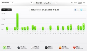 May 2013 - Nike+ Summary