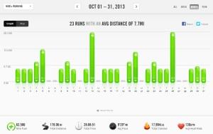October 2013 - Nike+ Summary