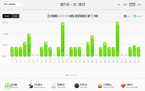 October 2013 - Nike+ Summary