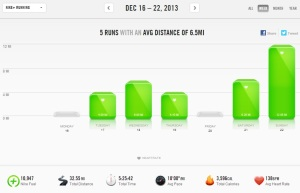 Nike+ Weekly Summary