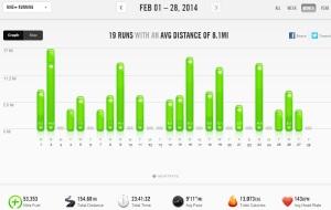 February 2014 - Nike+ Summary