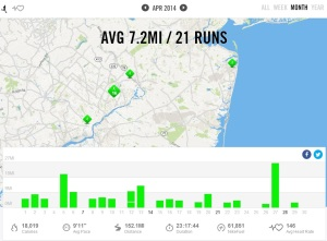 April 2014 - Nike+ Summary