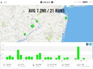 April 2014 - Nike+ Summary