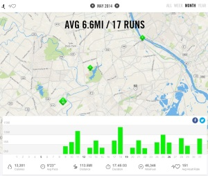 May 2014 - Nike+ Summary