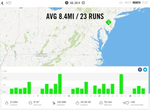 July 2014 - Nike+ Summary