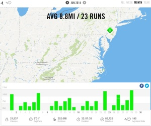 June 2014 - Nike+ Summary