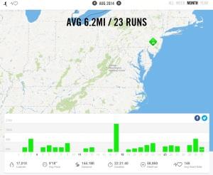 August 2014 – Nike+ Summary