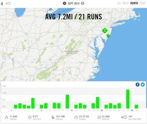 September 2014 – Nike+ Summary