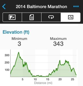 This was the elevation chart per my Garmin file