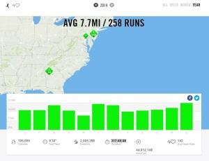 2014 – Nike+ Summary