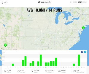 March 2015 – Nike+ Summary