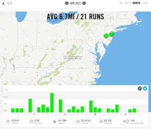 April 2015 – Nike+ Summary