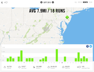 Septmber 2015 – Nike+ Summary