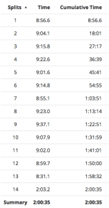 Our splits for the half marathon