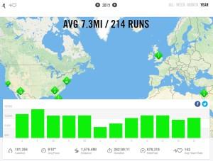 2015 – Nike+ Summary