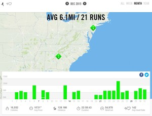 Dcember 2015 – Nike+ Summary