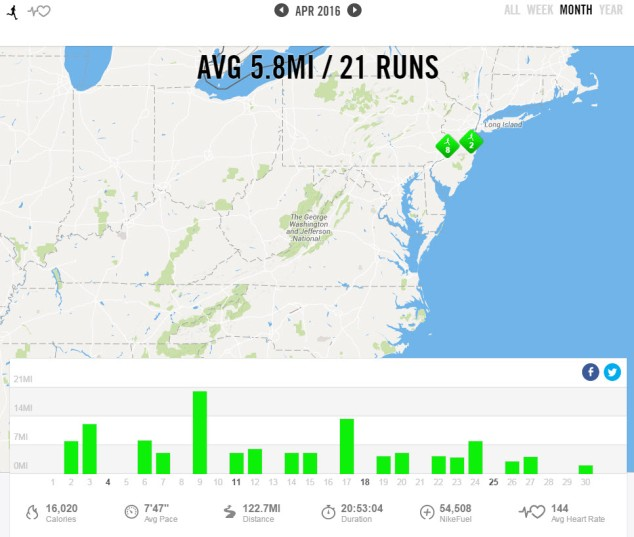 April 2016 - Nike+ Summary