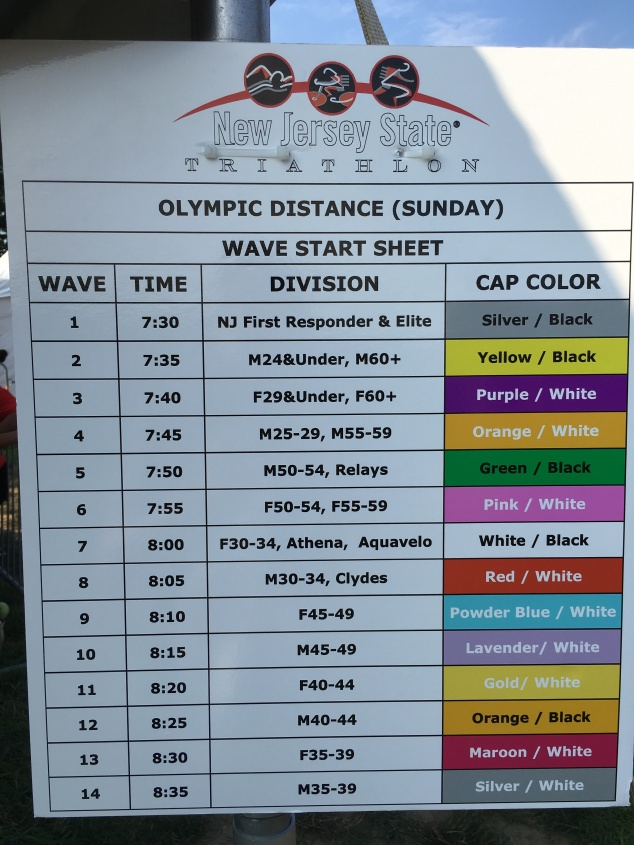 The swim wave schedule. I was due out at 8:25 in Wave 12.