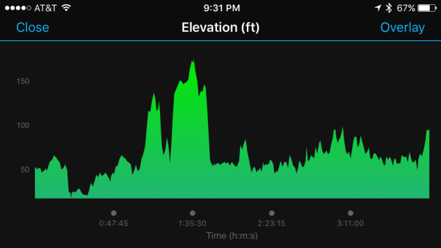 Elevation profile for the marathon. The main hills are on the front half of the course.